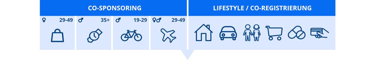 Infografik zu Co-Sponsoring und Lifestyle / Co-Registrierung