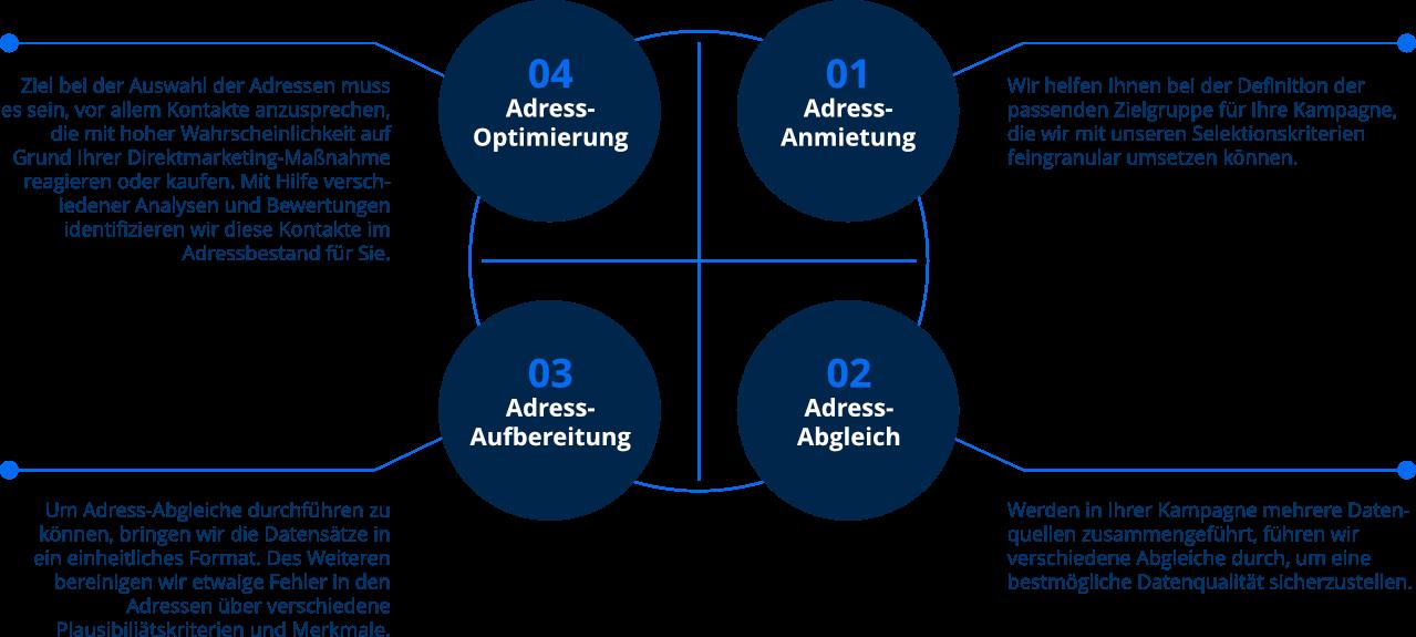 Infografik zum Adress Service