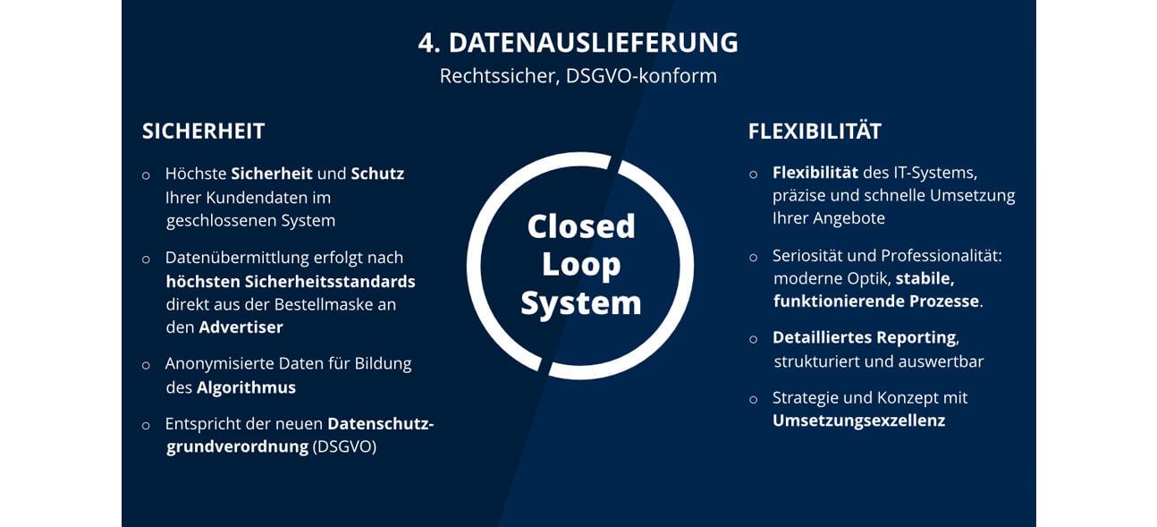 Infografik zur Datenauslieferung