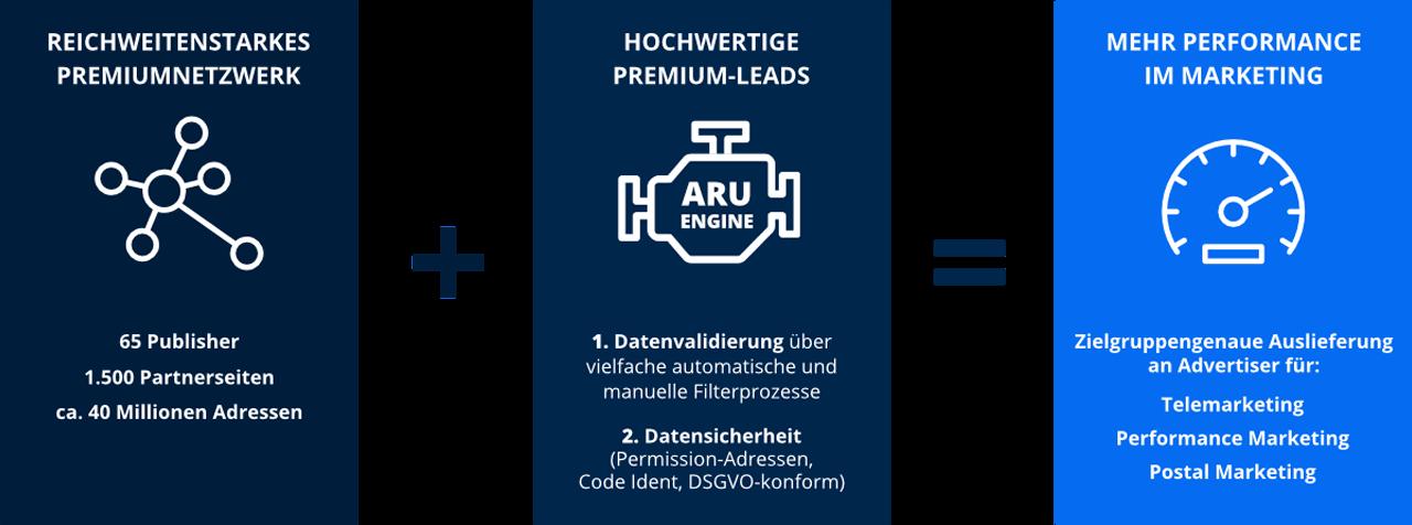 3 Info-Grafiken zur Premium Lead Generierung
