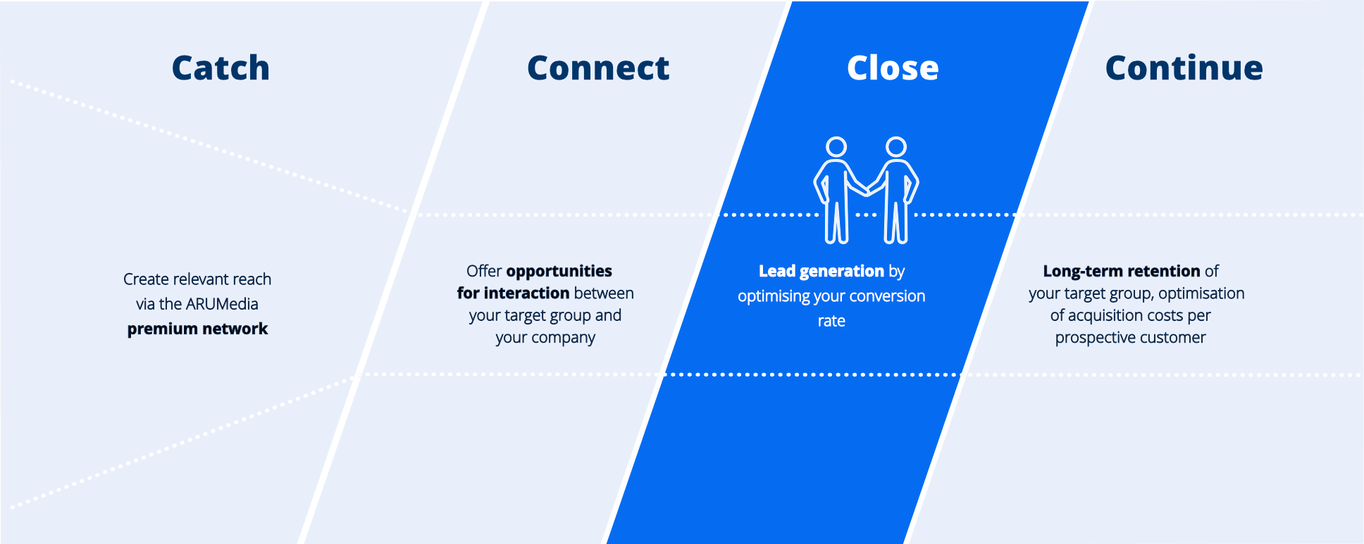 infographics - Catch, Connect, Close, Continue