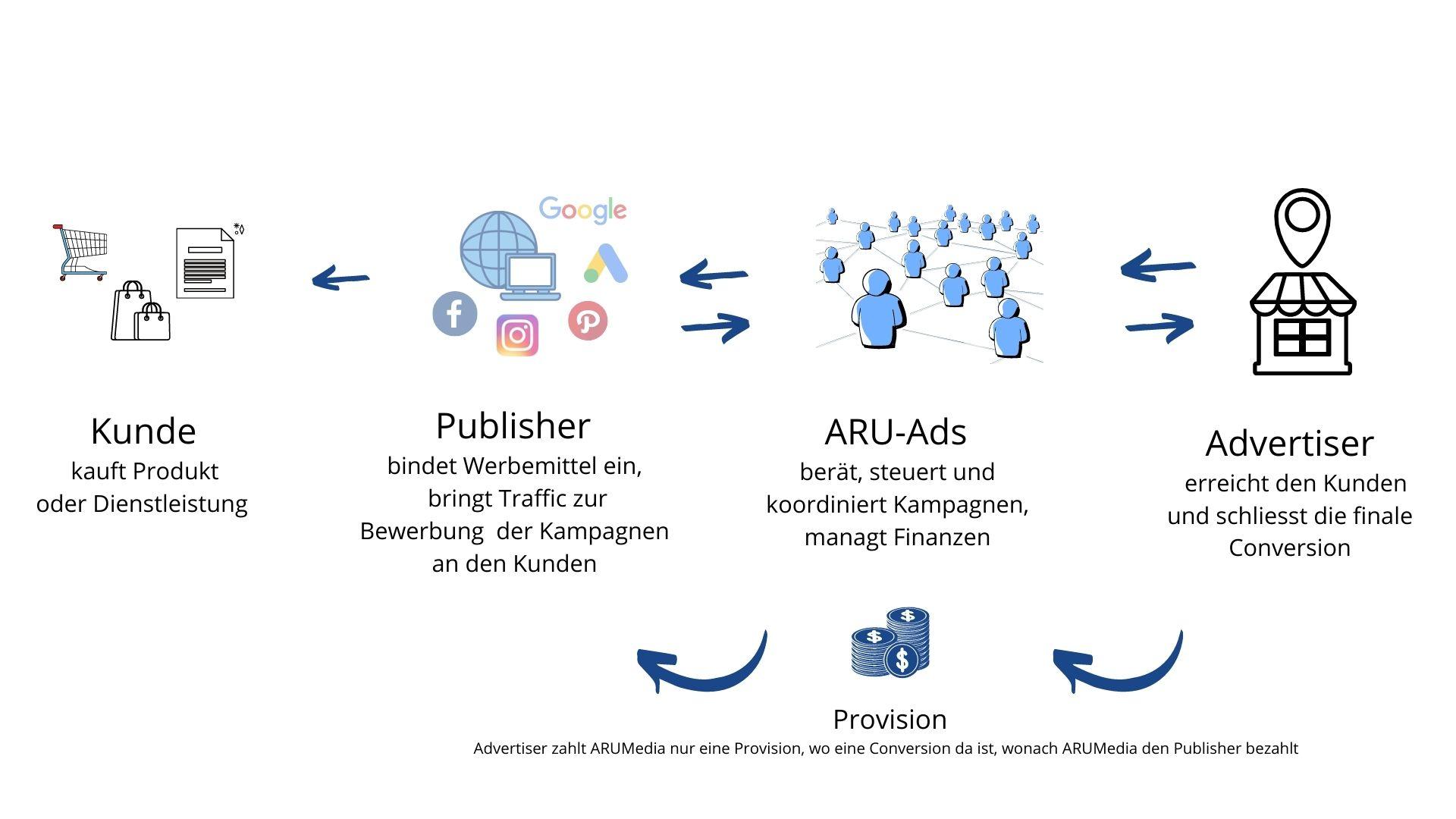 arumedia affiliate netzwerk