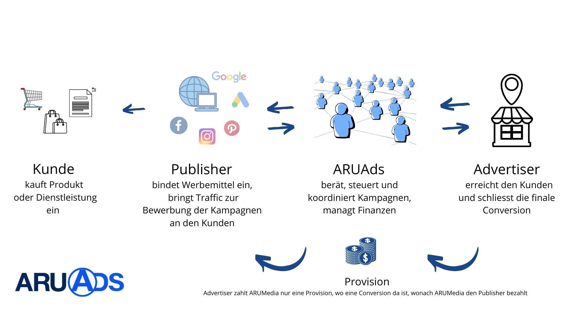 ARUAds Affiliate Partnernetzwerk